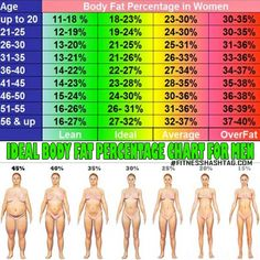 Ideal Body Fat Percentage Chart For Women What Is Yours Now Fitness Hashtag