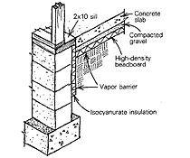Perimeter insulation detail