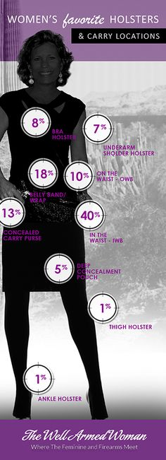Women and Holsters Infographic