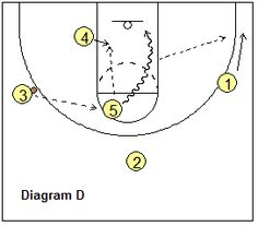 Diagram D... if O4 is full-fronted in the low post, O3 passes to O5 at the high post. O4 seals the X4 defender for inside position and steps into the paint for a pass from O5. Optionally, O5 could shot-fake and dribble-drive up the right lane line for a lay-up, with a kick-out option to O1 in the corner.