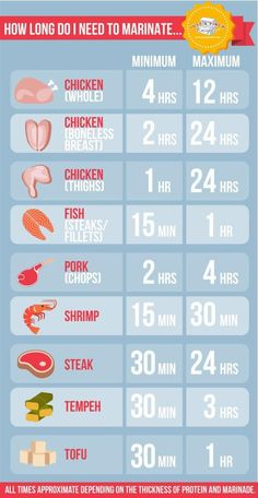 How Long Do I Need to Marinate... #justapinchrecipes #basiccookingtricks