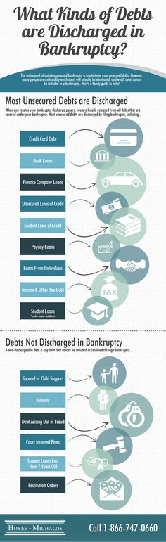 What debts are discharged in a bankruptcy?  Find out more at our website. #debtfreein30 #moneyproblems #infographic  www.hoyes.com