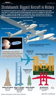 Paul Allen's Stratolaunch Systems plans to use a giant carrier aircraft to air-launch rockets to Earth orbit. Sistema Solar, Cultura General, Aerospace Engineering, Space And Astronomy, Space Program, Astrophysics, Space Travel, Space Crafts, Space Exploration