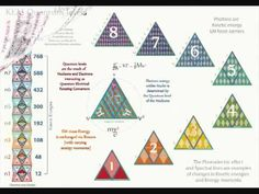 QED 24 - Matter waves    The equilateral geometry behind deBroglie Matter waves as derived from Tetryonics [the Charged geometry of EM mass-ENERGY-Matter].    Many of the material wave-particle properties of Matter: De Broglie Waves, Compton frequencies, Matter waves are explained for the first time using Tetryonic geometries     The revelation of the true geometry behind quantum probabilities in EM waves and Matter is revealed.    www.tetryonics.com