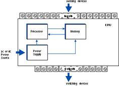 programmable logic controller plc things to wear pinterest rh pinterest com
