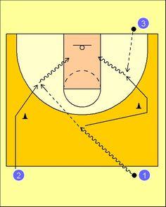 Pick'n'Roll. Resources for basketball coaches.: Ejercicio Combinado: pase y penetración