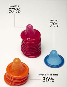 """#Infographic showing answers to the question """"Do you practice safe sex?"""" in the 2010 Esquire Survey of the American Woman (http://www.esquire.com/entertainment/a7290/survey-of-american-women-0510/) 