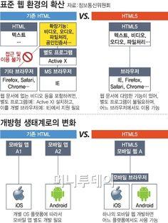 타이젠발 'HTML5' 훈풍…韓모바일 생태계 혁신 오나 Internet Network, Web Development