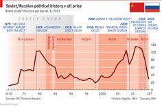 The red and the black: Oil price and Russian politics: a history | The Economist