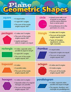 - Plane Geometric Shapes Chart, Convenient, useful learning tools that decorate as they educate! Each chart measures by Related lessons and . Shapes For Kids, Math For Kids, Shape Chart, Shape Anchor Chart, Math Charts, Math Formulas, Geometry Formulas, Math Notes, Math Vocabulary