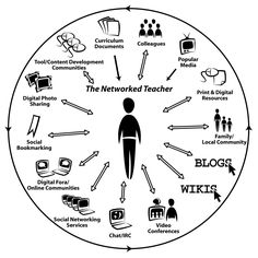 My Digital Footprint.  A principal shares how he connects with others.