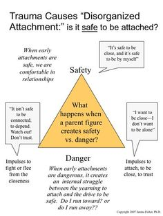 Attachment Flipchart graphic by Janina Fisher, PhD. #Psychological #Disorders What happens when a parent creates safety vs danger?