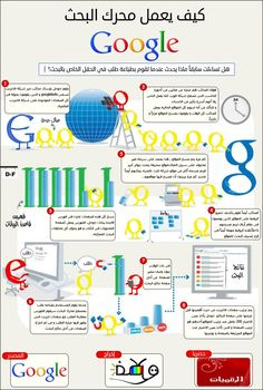 كيف يعمل محرك البحث جوجل