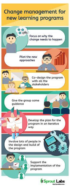 Change Management for New Learning Programs Infographic - http://elearninginfographics.com/change-management-new-learning-programs-infographic/