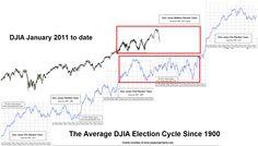 Long Term DJIA Patterns