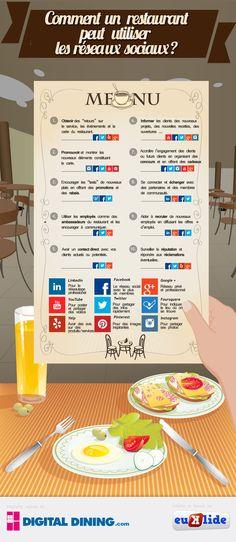 Infographie : Comment un restaurant peut-il utiliser les médias sociaux ?