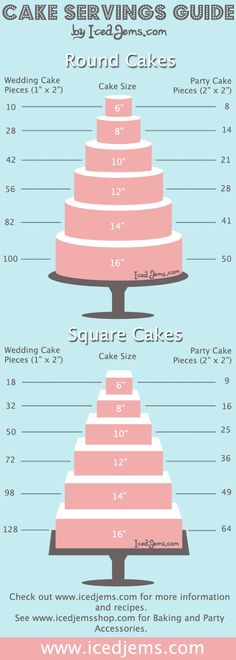 Cake servings by layers & different shapes!  very useful for weddings or large parties. 1,540 pixels