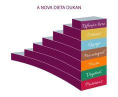 Anovadietadukan 564x465 A Nova Dieta Dukan  Escada Nutricional