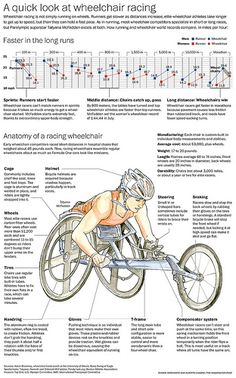 Wheelchair racing: Washington Post's explanatory graphic describing the gear used by wheelchair racer Tatyana McFadden and top speeds achieved by both, regular and wheelchair athletes. http://apps.washingtonpost.com/g/page/local/a-quick-look-at-wheelchair-racing/494/