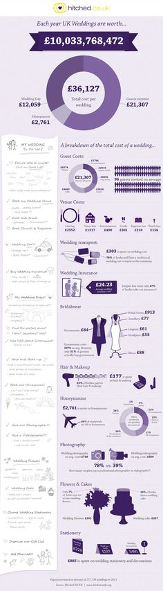 What the UK wedding industry is worth Infographic Wedding Trivia, Wedding Costs, Wedding Wishes, Budget Wedding, Wedding Tips, Wedding Stuff, Wedding Flowers, Dream Wedding, Wedding Checklist Uk