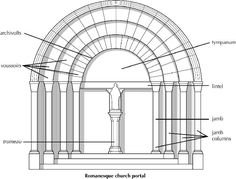 Illustration of Romanesque church portal.
