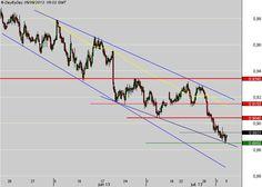 Dollar Australien - Dollar US : Toujours pas de signal de retournement haussier