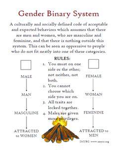 13 Gender Expression Ideas Gender Gender Identity Expressions