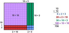 Area Models for Multiplication and Division