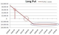 learn how to calculate long put profits and losses with excel. Calculator, Line Chart, Tutorials, Learning, Studying, Teaching, Onderwijs, Wizards