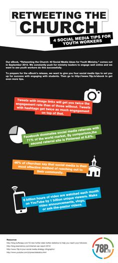 Retweeting the Church [Infographic]...very interesting...I may need to up my game a bit.