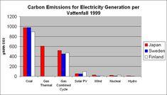Carbon footprint - Wikipedia, the free encyclopedia