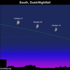 The moon is low in the sky at northerly latitudes on October 21 because the ecliptic – path of the sun, moon and planets – is always low on autumn evenings.