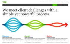 frog | services | process  We meet client challenges with a simple yet powerful process.