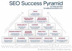 1 – Infografía: Pirámide de éxito SEO-25 Infografias explicando el SEO