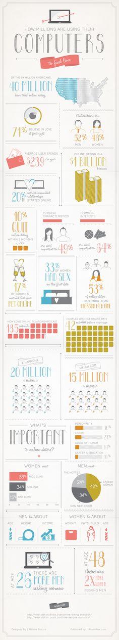 Sur 54 millions d'Américains, 40 millions ont essayé la rencontre en ligne. Ils sont à 52% des hommes et à 48% des femmes. 71% croient au coup de foudre...