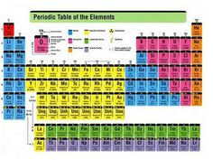 Periodic table of elements with names for fifth grade level be06e16a2efd2141250d42d097550165 school tips periodic tableg urtaz Image collections
