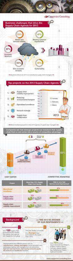 Infographic Supply Chain Agenda 2013 by Capgemini - #supplychain #infographic