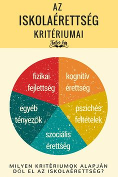 Az iskolaérettség kritériumai. Brain Gym, Kindergarten Crafts, Speech Therapy, Good To Know, Leo, Album, Teaching, Education, School