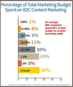 Does Your 2015 B2C Content Marketing Plan Include These 3 Elements?