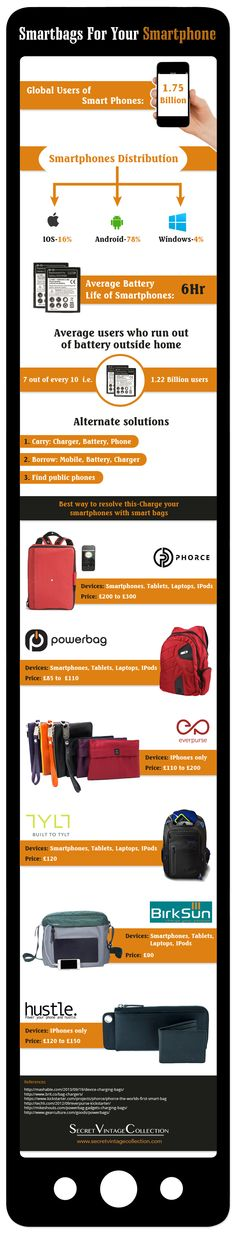 smart-bags-for-your-smart-phones