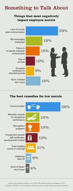 Causes and remedy of low employee morale.  www.fb.com/Business.Succession