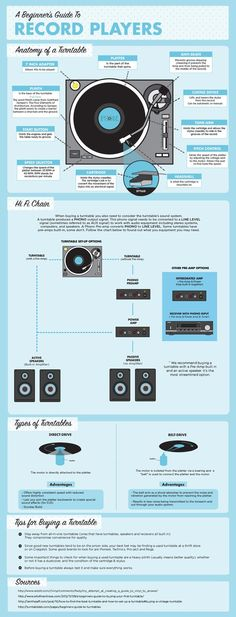 Inforgraphic: Beginner's guide to turntables. Buy a vinyl record, take it home, play it on your new turntable or record player. Techno, Vinyl Music, Vinyl Records, Lps, Turntable Setup, Vinyl Turntable, Vinyl Storage, Lp Storage, Vinyl Junkies