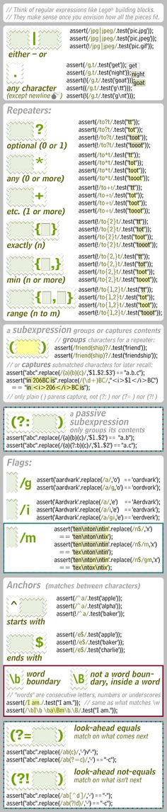Regular Expressions (column 2 from a page of the JavaScript Card)