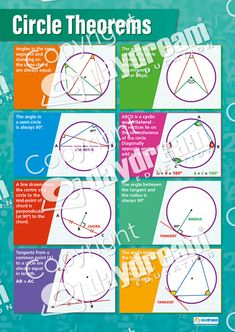 Our Circle Theorems poster is an exceptional resource and an important part of our Math series. This clear and concise poster displays 8 different kinds of circles and explains diameter, chord, tangent, and radius. Circle Math, Circle Geometry, Circle Theorems, Gcse Maths Revision, Math Charts, Math Notes, Math Formulas, Homeschool Math, Online Homeschooling
