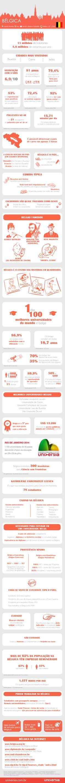 Infográfico: 40 coisas que você deve saber antes de estudar e trabalhar na Bélgica