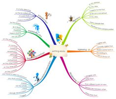 Free mind map templates and examples for English students: Essay planning, grammar and punctuation, writing styles and more! Learn English Grammar, English Writing, English Vocabulary, English Language, Mind Map Art, Mind Maps, Mind Map Download, Mind Map Examples, Mind Mapping Software