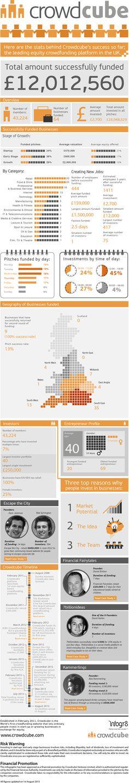 Hola: Una infografía sobre Crowdcube: plataforma de crowdfunding. Un saludo