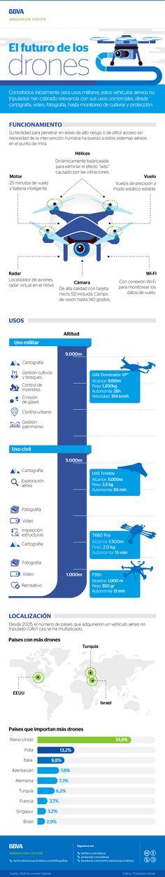 Infografía: El futuro de los drones   #BBVAinfographics #BBVA #Infographics #Infografías #Infografía #Drones #Drone #Tecnología #Tech #future #infographic