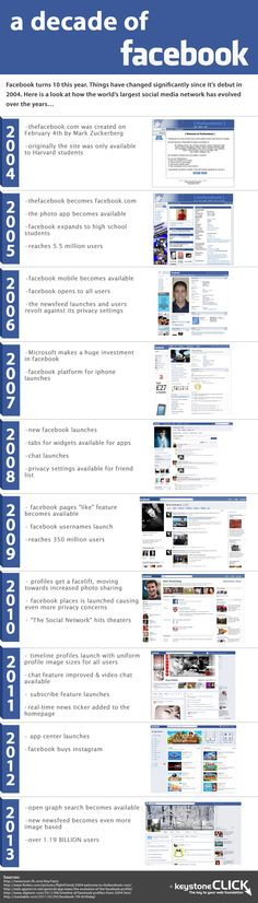 A Decade of #Facebook