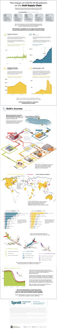 The Impact of COVID-19 Shutdowns on the Gold Supply Chain - Visual Capitalist Mining Company, Global Economy, Financial Markets, Gold Price, Supply Chain, Infographics, Chains, Strong